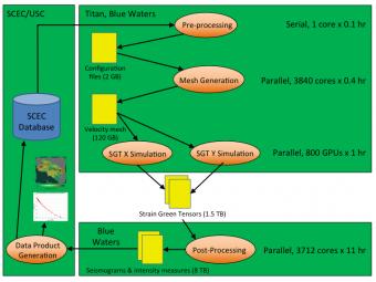 SCEC Cybershake: Using Pegasus to run across OLCF Titan, Bluewaters and HPCC