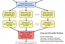 LIGO pyCBC Workflow. Image Credit: Samantha Usman, Duncan Brown et al
