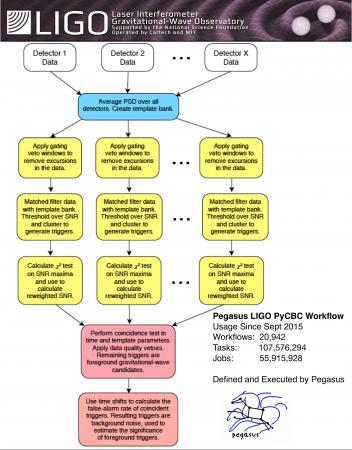 LIGO-pycbc-pipeline