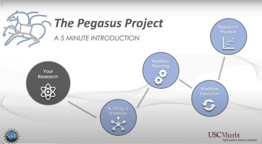 Pegasus in 5 Minutes