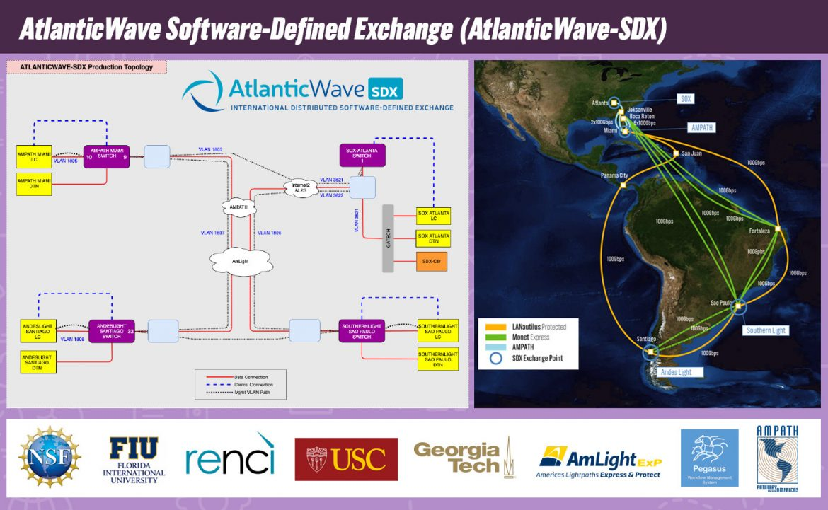 Pegasus and AtlanticWave-SDX Help Orchestrating Science Applications